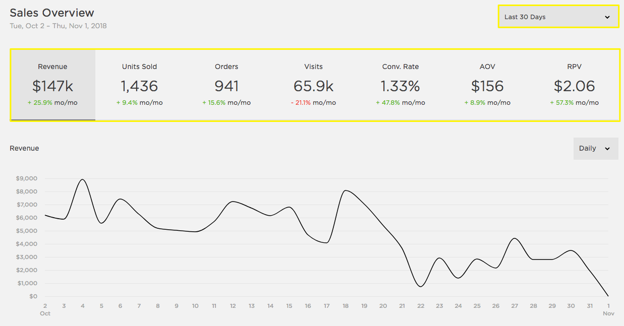 Sales Analytics Squarespace Help Way Switch Proceeds To A 4 3 At Filter By Kpi
