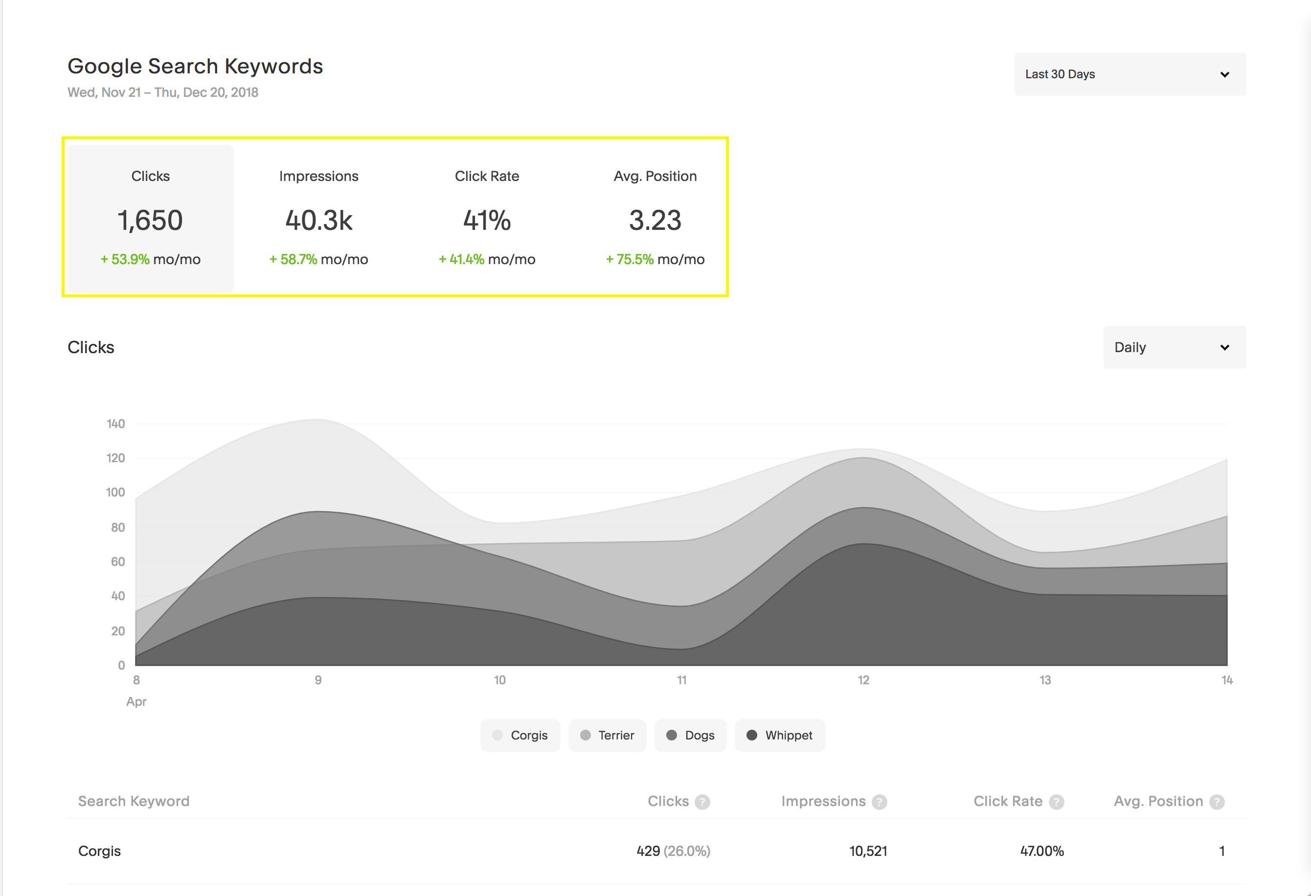 View of Google Search Keywords in the Analytics panel with KPI filters highlighted.