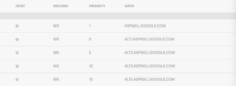 Record MX per Google Workspace